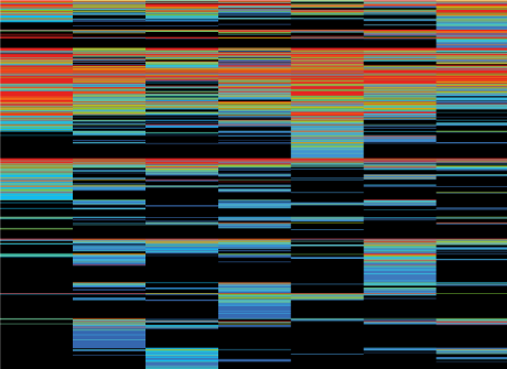 Proteomic data visualised as a heat map // Image by Adam Byron